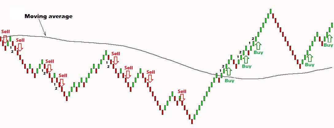 forex arrows