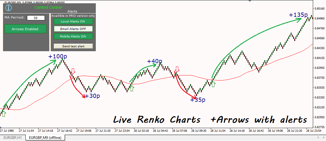 renko charts indicator arrows