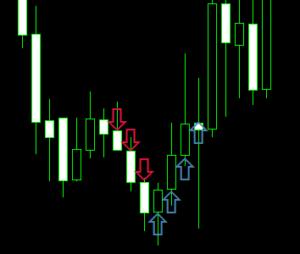 Candlesticks Trading