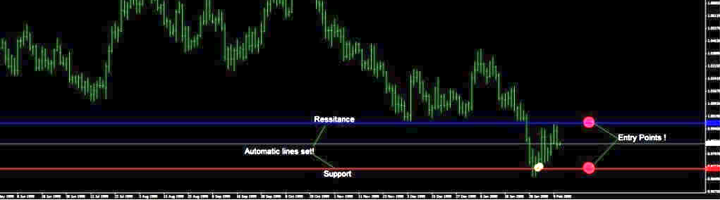 support and resistance trading