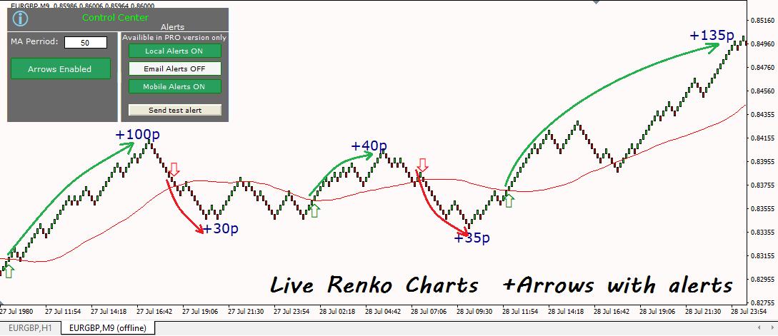 renko charts indicator pro
